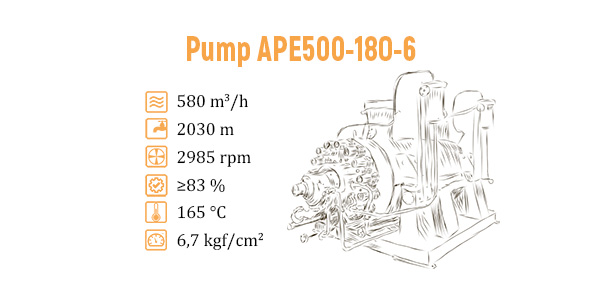 Supply of a modernized feed pump to the Nizhnekamsk TPP