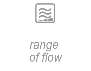 Range of flow